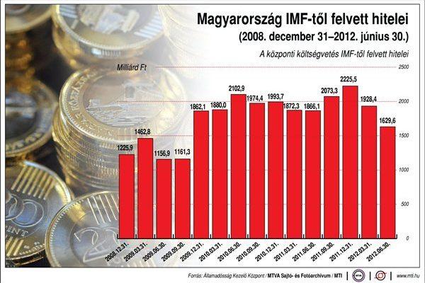 IMF hitelek